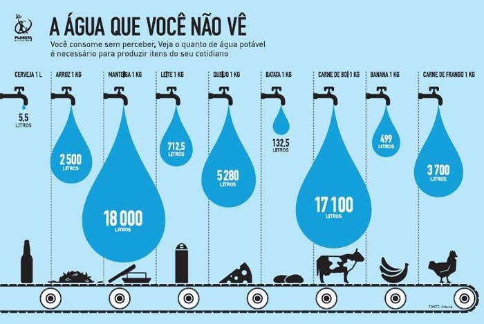 Principais Meios de Consumo da Água