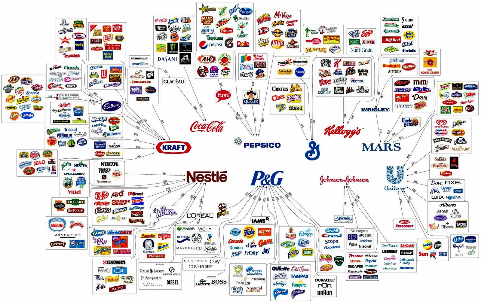 Rede de Controle Corporativo Global