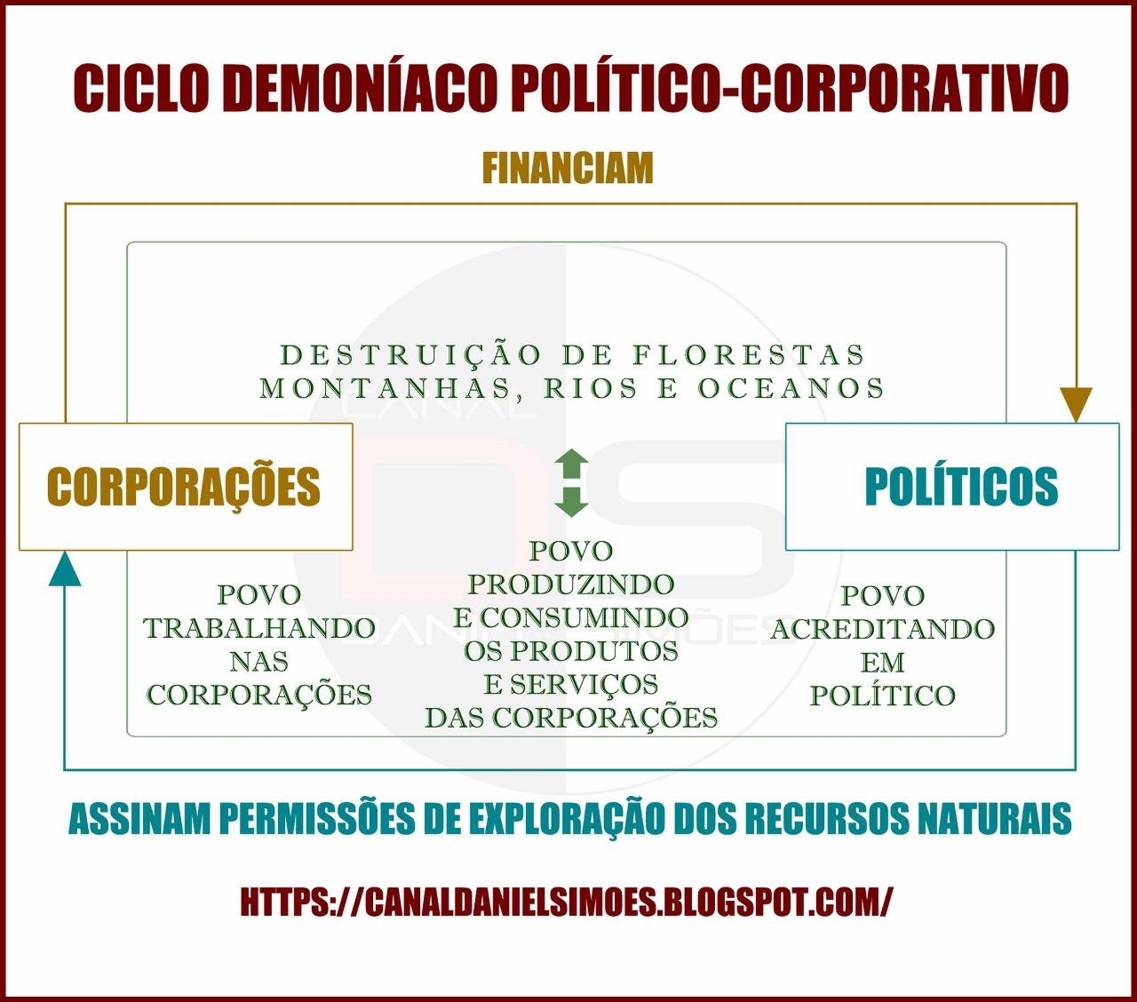 Ciclo Demoniáco Político-Corporativo